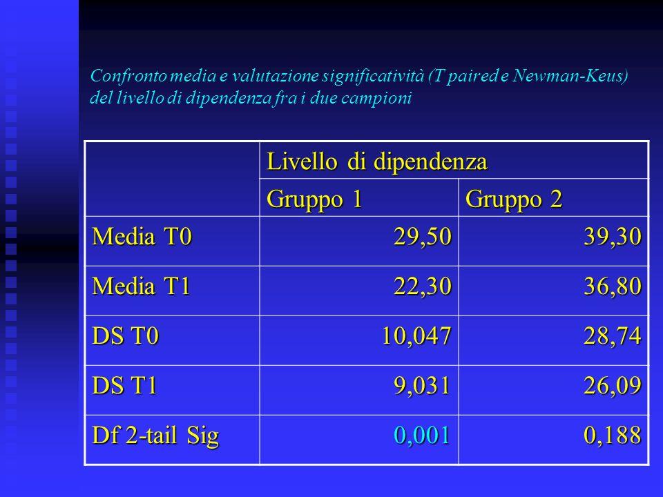 Confronto media e valutazione significatività (T paired e Newman-Keus) del livello di dipendenza fra i due campioni Livello di dipendenza Gruppo 1 Gruppo 2 Media T0 29,5039,30 Media T1 22,3036,80 DS T0 10,04728,74 DS T1 9,03126,09 Df 2-tail Sig 0,0010,188