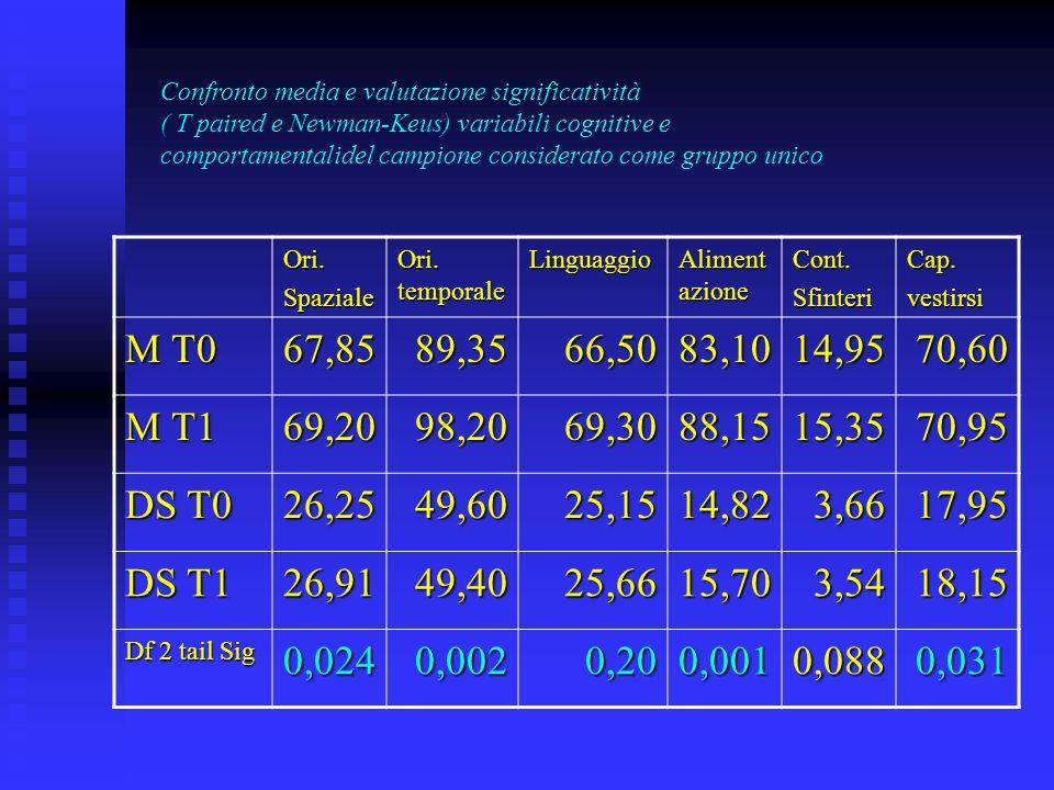 Confronto media e valutazione significatività ( T paired e Newman-Keus) variabili cognitive e comportamentalidel campione considerato come gruppo unico Ori.Spaziale Ori.