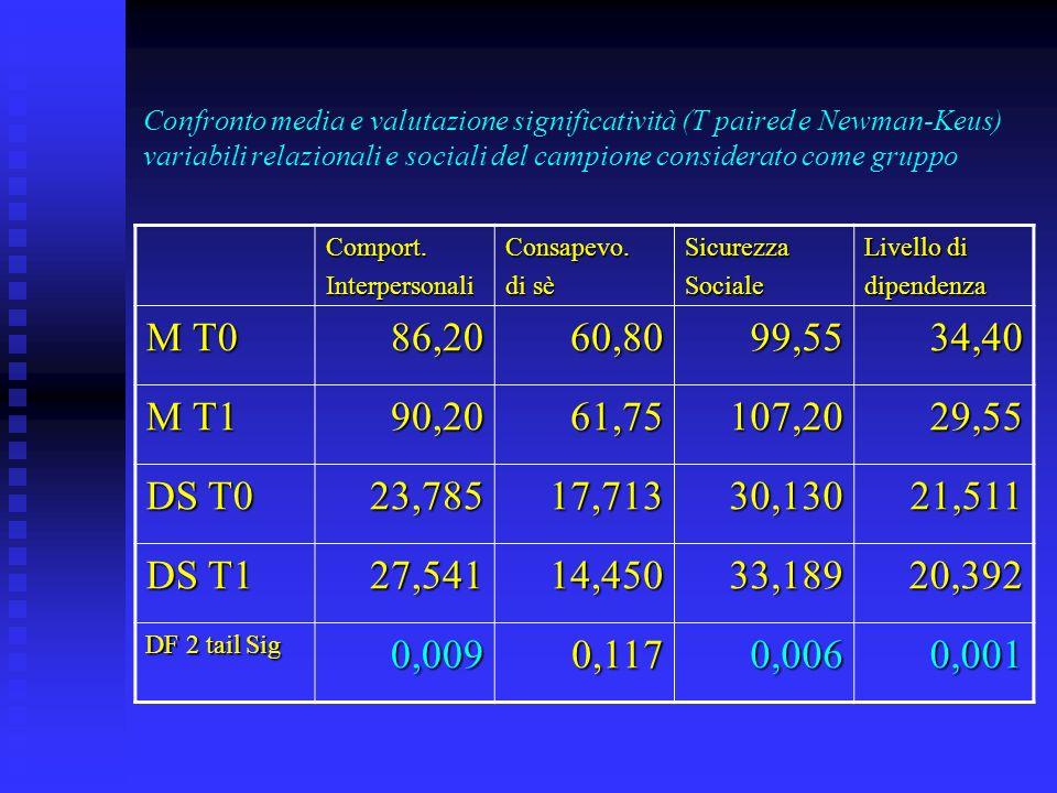 Confronto media e valutazione significatività (T paired e Newman-Keus) variabili relazionali e sociali del campione considerato come gruppo Comport.InterpersonaliConsapevo.