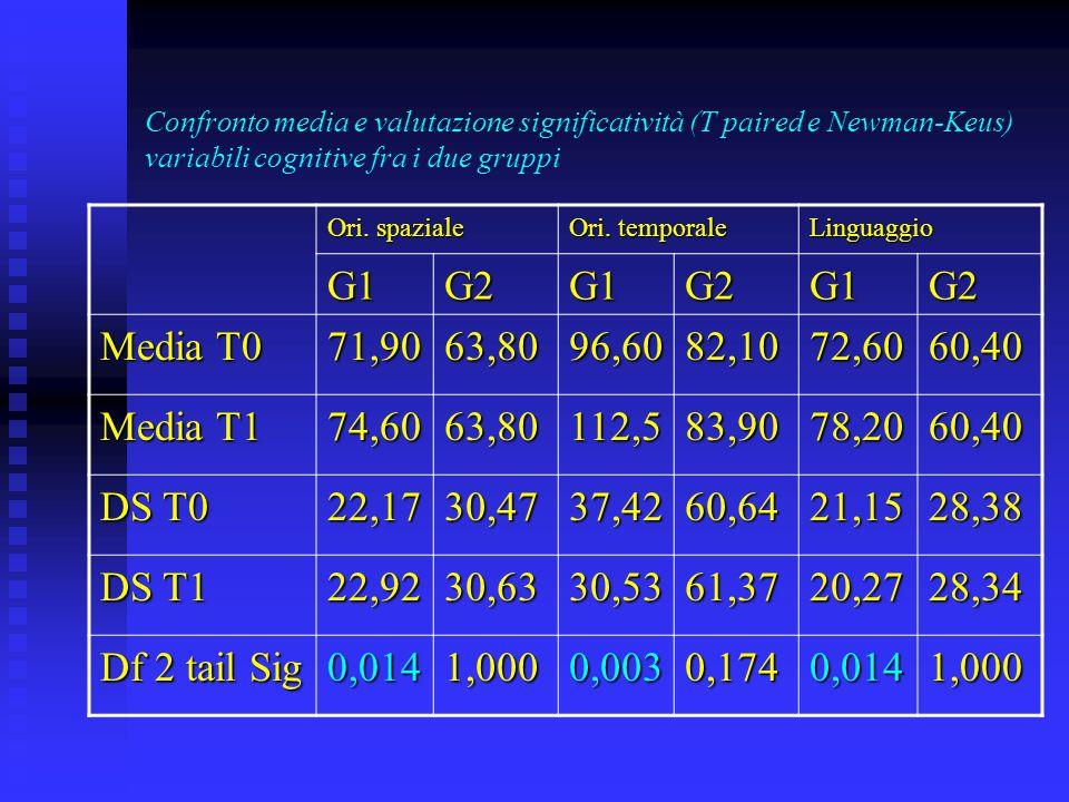 Confronto media e valutazione significatività (T paired e Newman-Keus) variabili comportamentali fra i due campioni Alimentazione Contr.