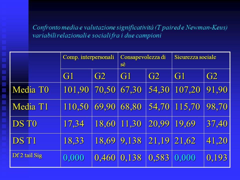 Confronto media e valutazione significatività (T paired e Newman-Keus) variabili relazionali e sociali fra i due campioni Comp.