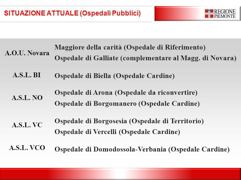 SITUAZIONE ATTUALE (Ospedali Pubblici) Maggiore della carità (Ospedale di Riferimento) Ospedale di Galliate (complementare al Magg. di Novara) Ospedal