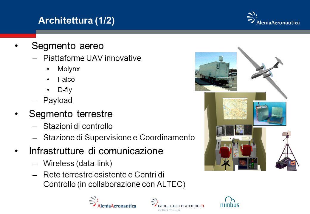 Architettura (1/2) Segmento aereo –Piattaforme UAV innovative Molynx Falco D-fly –Payload Segmento terrestre –Stazioni di controllo –Stazione di Super
