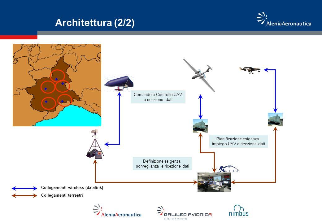 Architettura (2/2) Pianificazione esigenza impiego UAV e ricezione dati Comando e Controllo UAV e ricezione dati Collegamenti wireless (datalink) Coll