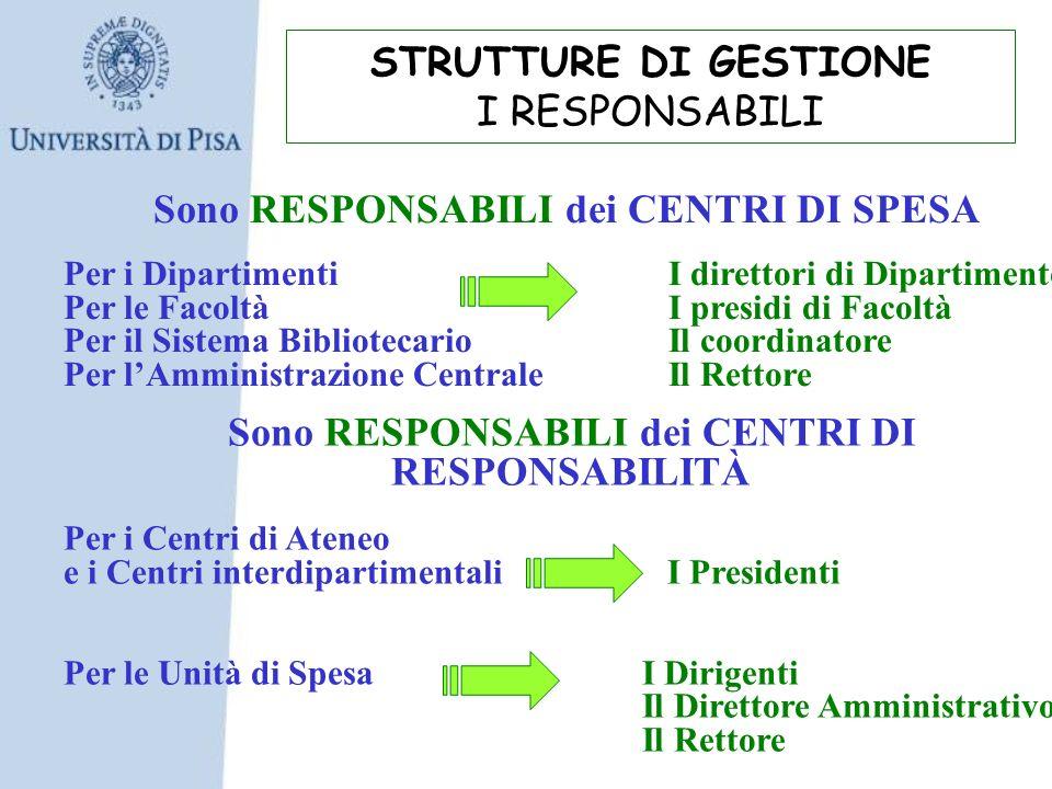 STRUTTURE DI GESTIONE I RESPONSABILI Sono RESPONSABILI dei CENTRI DI SPESA Per i Dipartimenti I direttori di Dipartimento Per le Facoltà I presidi di