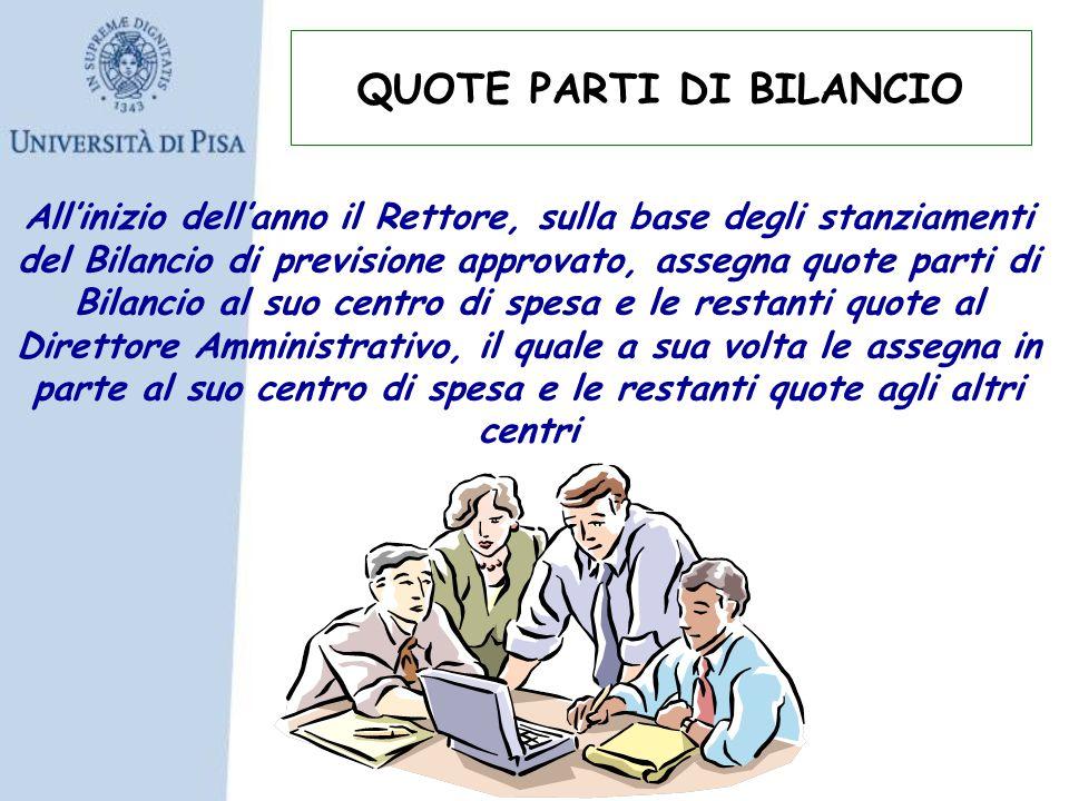 Allinizio dellanno il Rettore, sulla base degli stanziamenti del Bilancio di previsione approvato, assegna quote parti di Bilancio al suo centro di sp