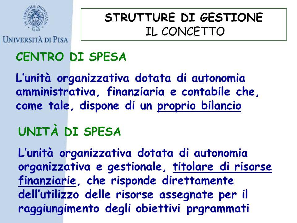 CENTRO DI SPESA Lunità organizzativa dotata di autonomia amministrativa, finanziaria e contabile che, come tale, dispone di un proprio bilancio STRUTT