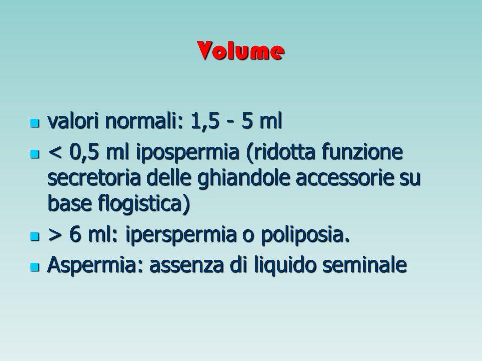 Volume valori normali: 1,5 - 5 ml valori normali: 1,5 - 5 ml < 0,5 ml ipospermia (ridotta funzione secretoria delle ghiandole accessorie su base flogi