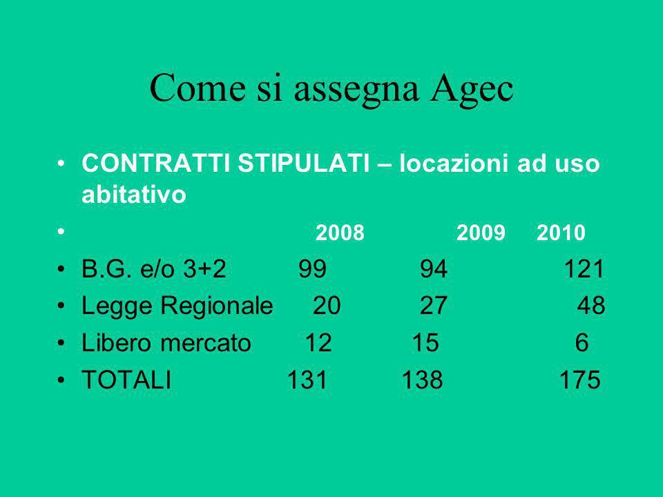 Come si assegna Agec CONTRATTI STIPULATI – locazioni ad uso abitativo 2008 2009 2010 B.G. e/o 3+2 99 94 121 Legge Regionale 20 27 48 Libero mercato 12