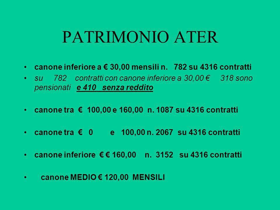 PATRIMONIO ATER canone inferiore a 30,00 mensili n. 782 su 4316 contratti su 782 contratti con canone inferiore a 30,00 318 sono pensionati e 410 senz