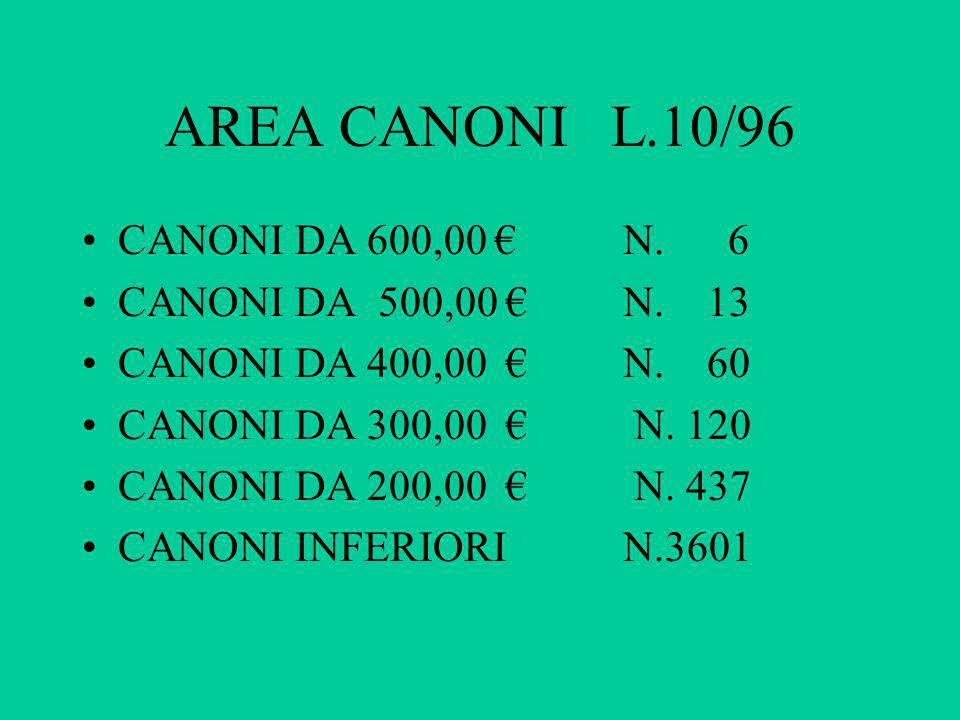 AREA CANONI L.10/96 CANONI DA 600,00 N. 6 CANONI DA 500,00 N. 13 CANONI DA 400,00 N. 60 CANONI DA 300,00 N. 120 CANONI DA 200,00 N. 437 CANONI INFERIO