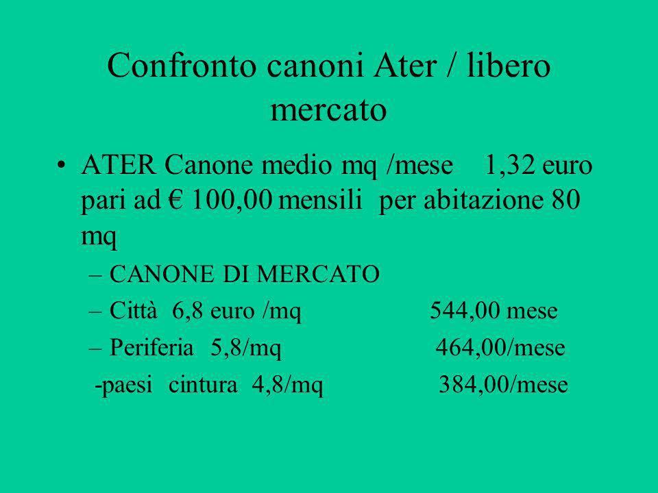Confronto canoni Ater / libero mercato ATER Canone medio mq /mese 1,32 euro pari ad 100,00 mensili per abitazione 80 mq –CANONE DI MERCATO –Città 6,8