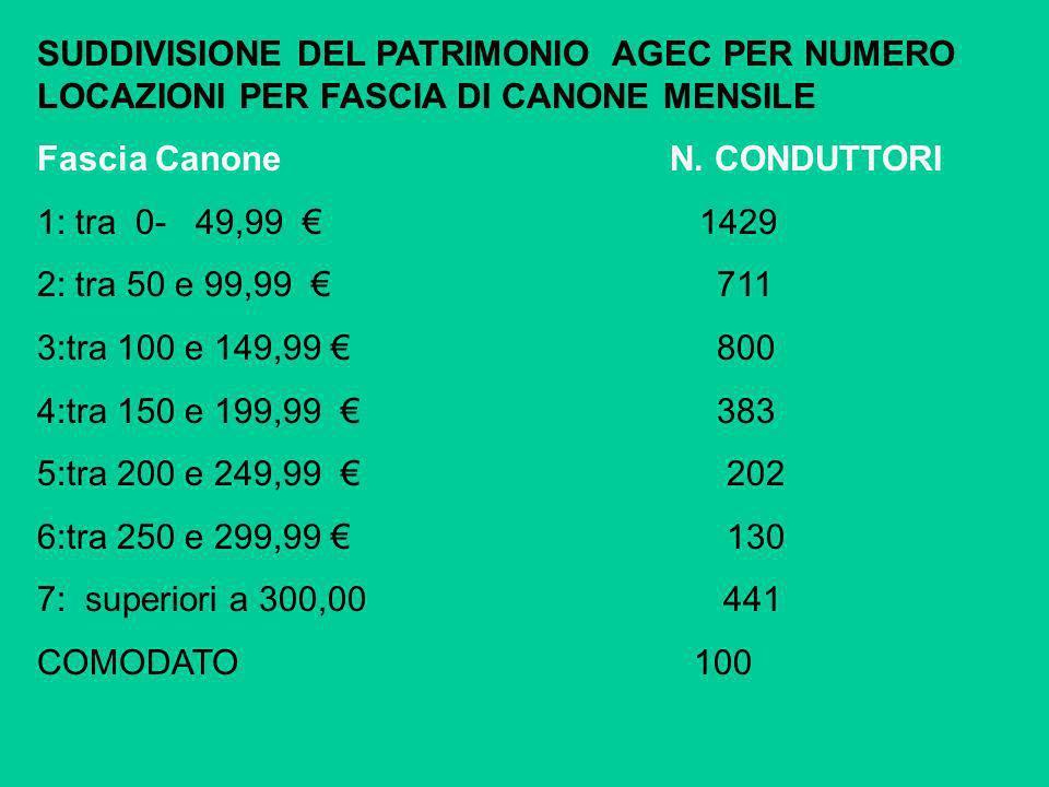 SUDDIVISIONE DEL PATRIMONIO AGEC PER NUMERO LOCAZIONI PER FASCIA DI CANONE MENSILE Fascia Canone N. CONDUTTORI 1: tra 0- 49,99 1429 2: tra 50 e 99,99