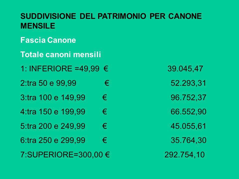SUDDIVISIONE DEL PATRIMONIO PER CANONE MENSILE Fascia Canone Totale canoni mensili 1: INFERIORE =49,99 39.045,47 2:tra 50 e 99,99 52.293,31 3:tra 100