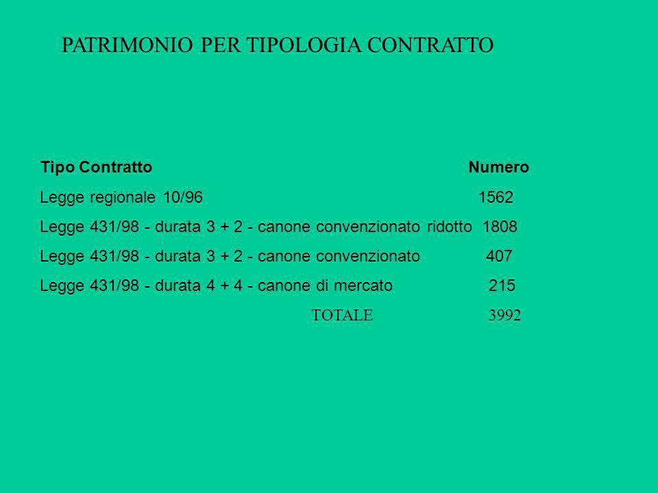 Tipo Contratto Numero Legge regionale 10/96 1562 Legge 431/98 - durata 3 + 2 - canone convenzionato ridotto 1808 Legge 431/98 - durata 3 + 2 - canone