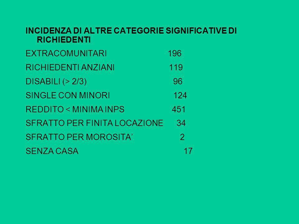 INCIDENZA DI ALTRE CATEGORIE SIGNIFICATIVE DI RICHIEDENTI EXTRACOMUNITARI 196 RICHIEDENTI ANZIANI 119 DISABILI (> 2/3) 96 SINGLE CON MINORI 124 REDDIT