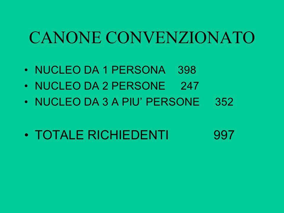 CANONE CONVENZIONATO NUCLEO DA 1 PERSONA 398 NUCLEO DA 2 PERSONE 247 NUCLEO DA 3 A PIU PERSONE 352 TOTALE RICHIEDENTI 997