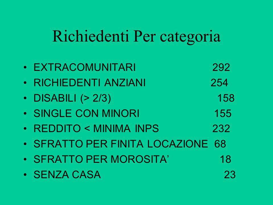 Richiedenti Per categoria EXTRACOMUNITARI 292 RICHIEDENTI ANZIANI 254 DISABILI (> 2/3) 158 SINGLE CON MINORI 155 REDDITO < MINIMA INPS 232 SFRATTO PER
