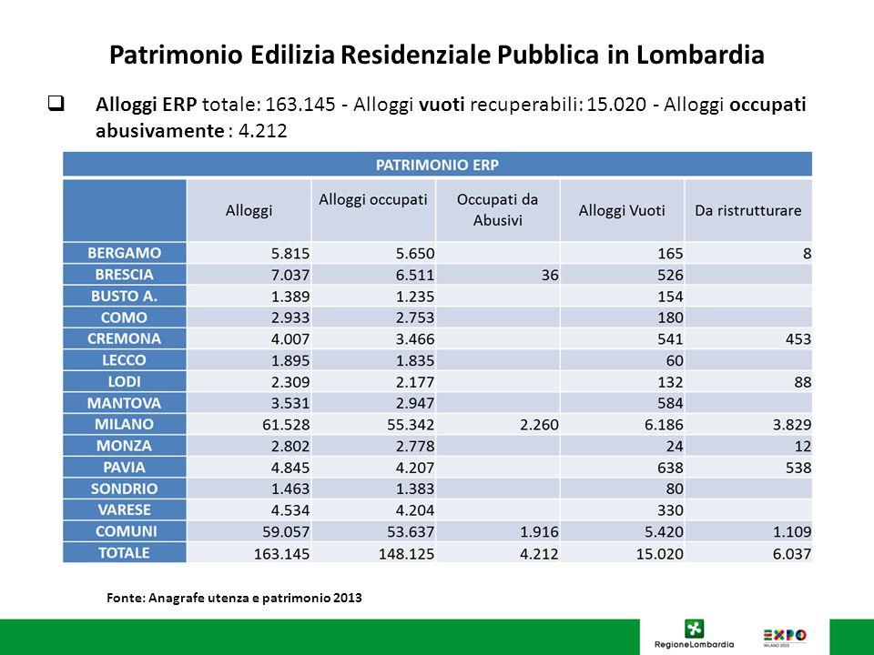 U.O. Programmazione Politiche abitative Patrimonio Edilizia Residenziale Pubblica in Lombardia Alloggi ERP totale: 163.145 - Alloggi vuoti recuperabil