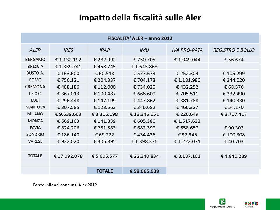 U.O. Programmazione Politiche abitative Impatto della fiscalità sulle Aler Fonte: bilanci consunti Aler 2012 FISCALITA' ALER – anno 2012 ALER IRESIRAP