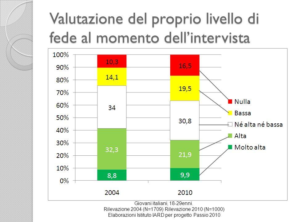 Valutazione del proprio livello di fede al momento dellintervista Giovani italiani, 18-29enni.