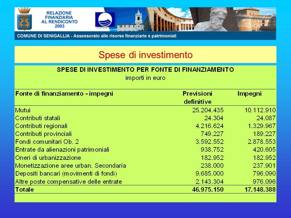Spese di investimento