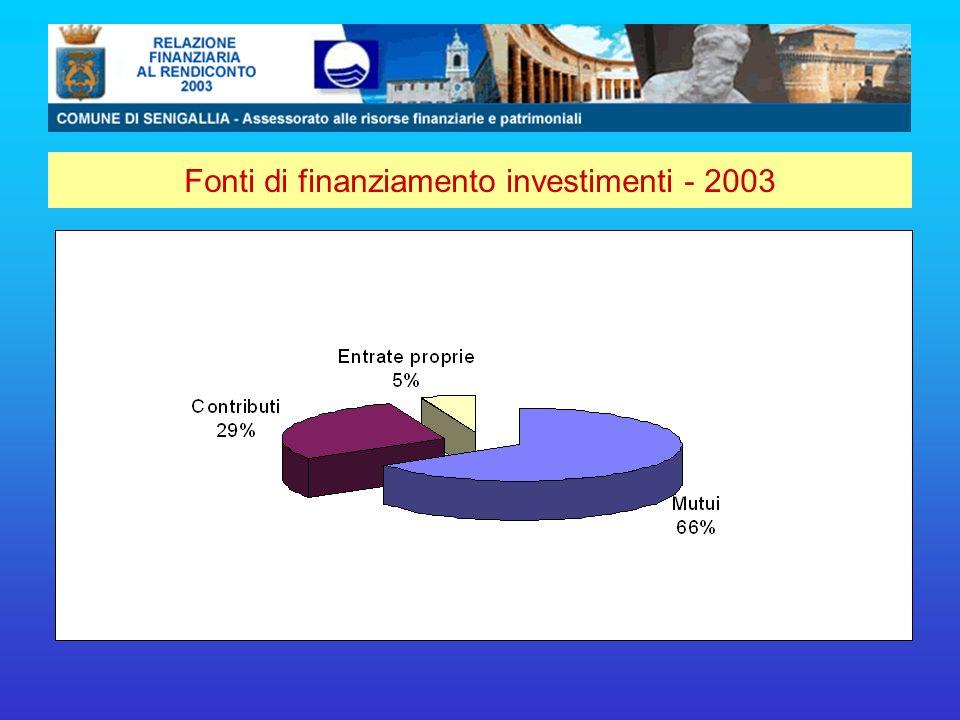Fonti di finanziamento investimenti - 2003