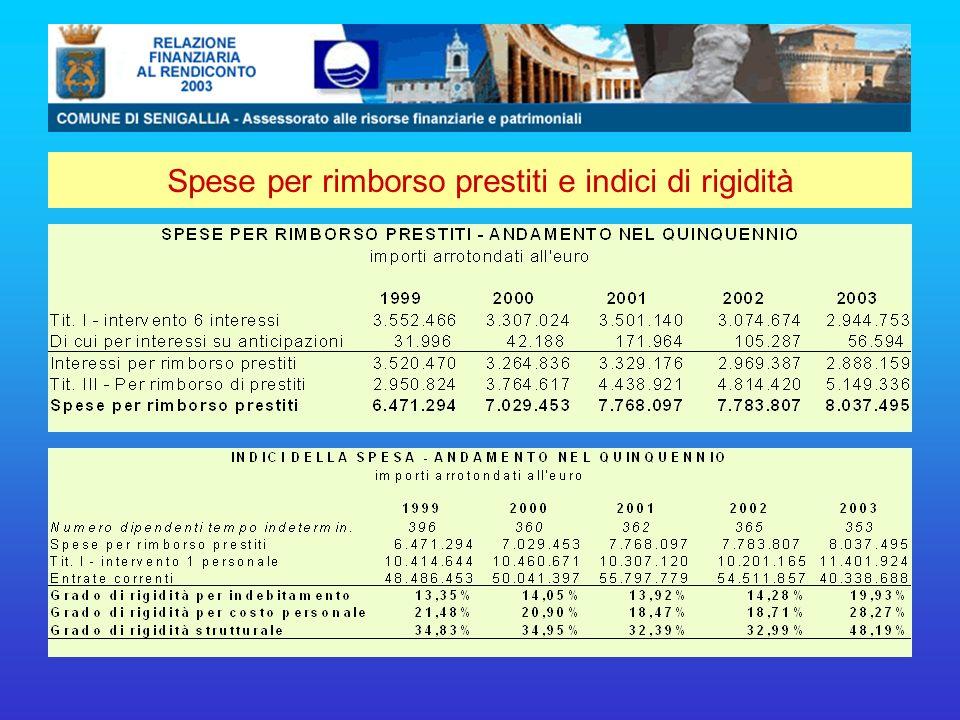 Spese per rimborso prestiti e indici di rigidità