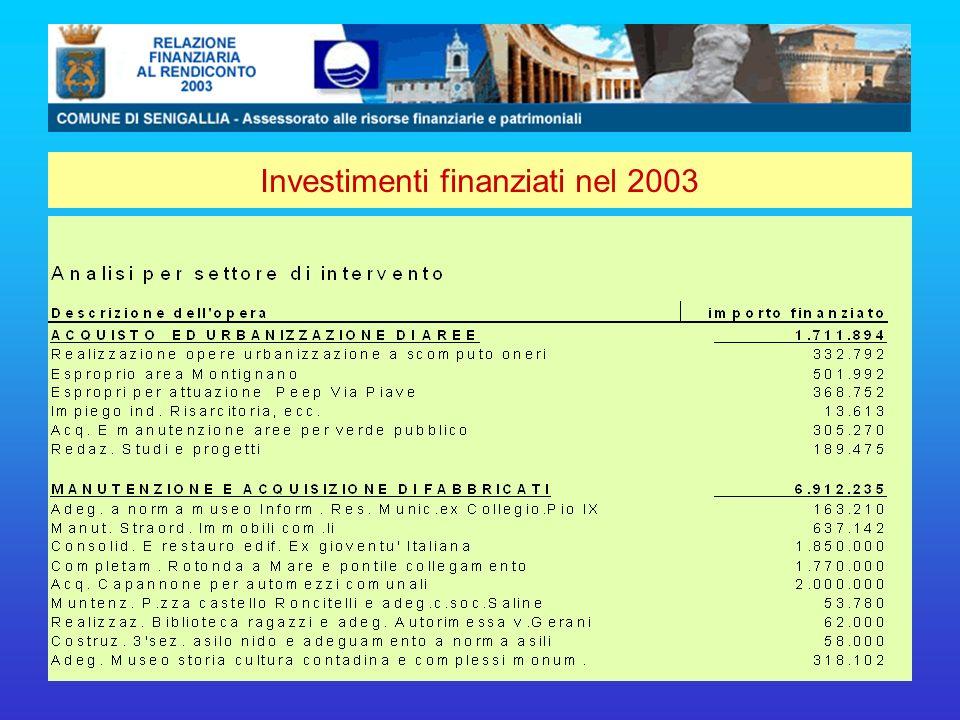 Investimenti finanziati nel 2003