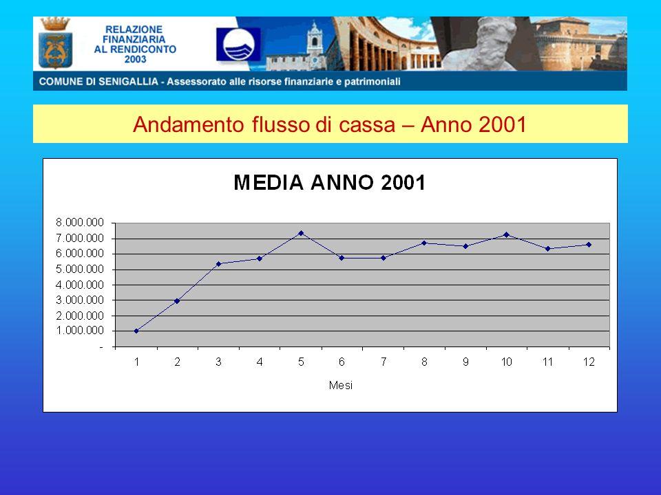 Andamento flusso di cassa – Anno 2001
