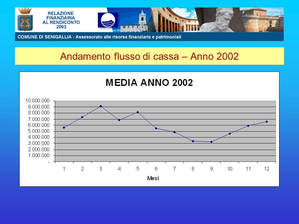 Andamento flusso di cassa – Anno 2002