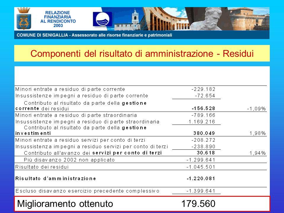 Componenti del risultato di amministrazione - Residui Miglioramento ottenuto 179.560