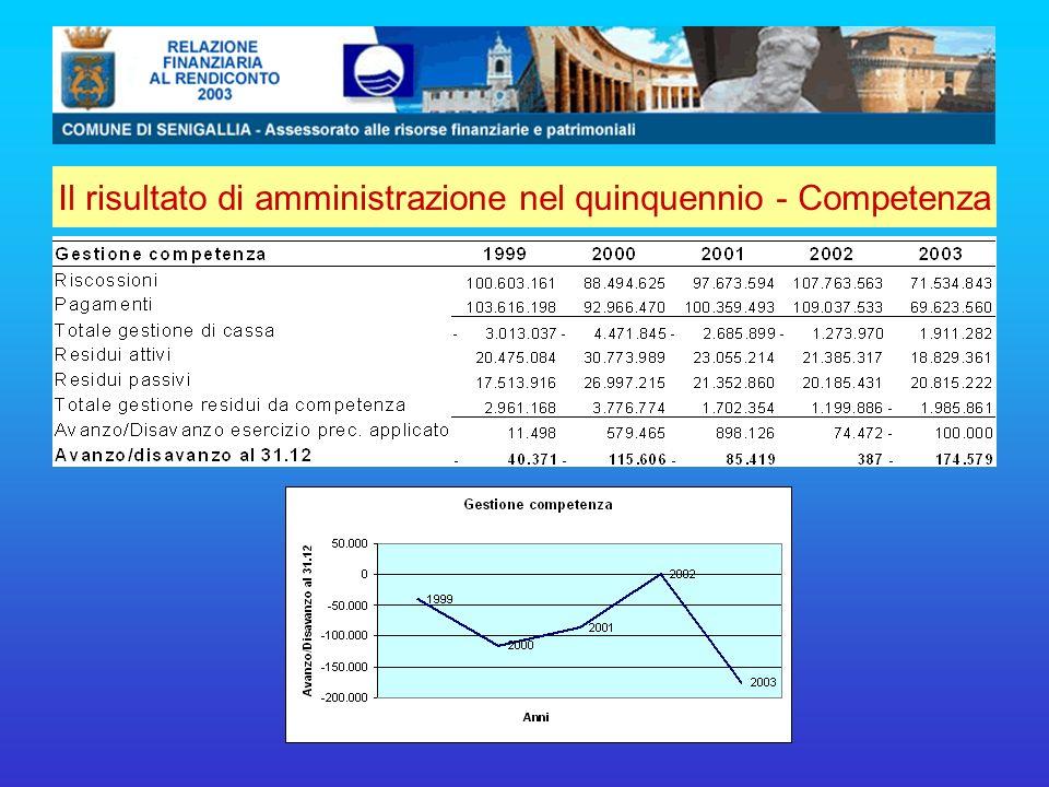 Il risultato di amministrazione nel quinquennio - Competenza