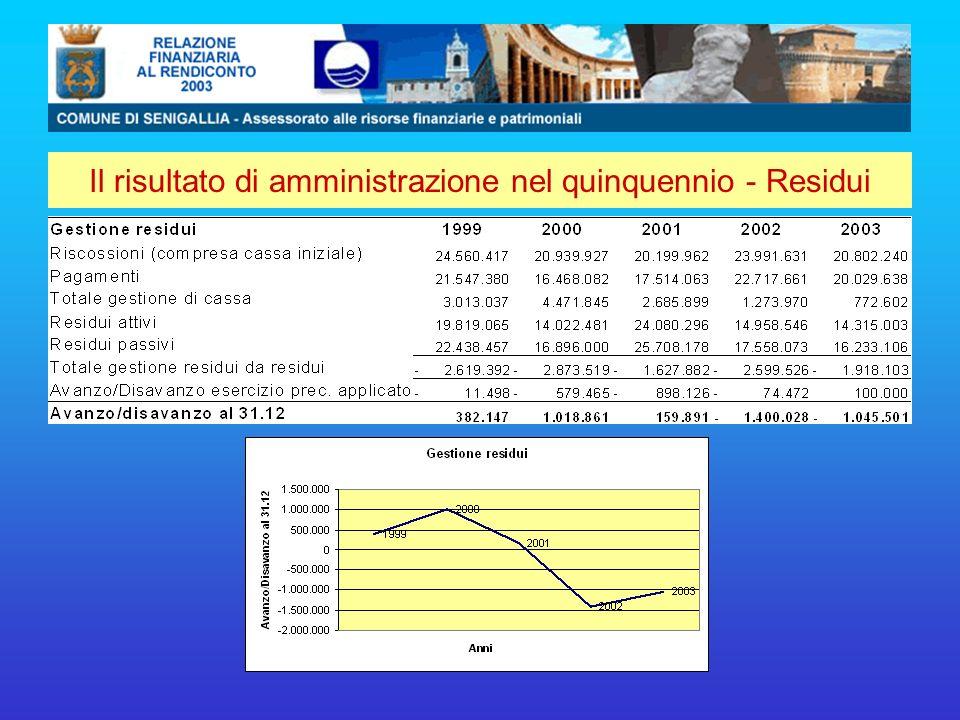 Il risultato di amministrazione nel quinquennio - Residui
