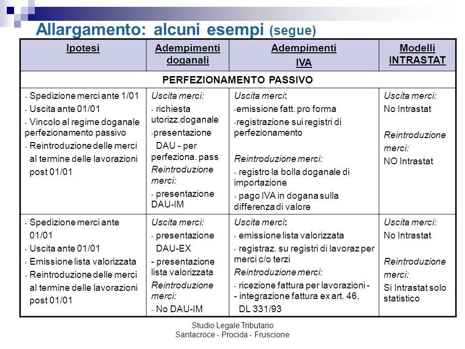 Studio Legale Tributario Santacroce - Procida - Fruscione Allargamento: alcuni esempi (segue) IpotesiAdempimenti doganali Adempimenti IVA Modelli INTR