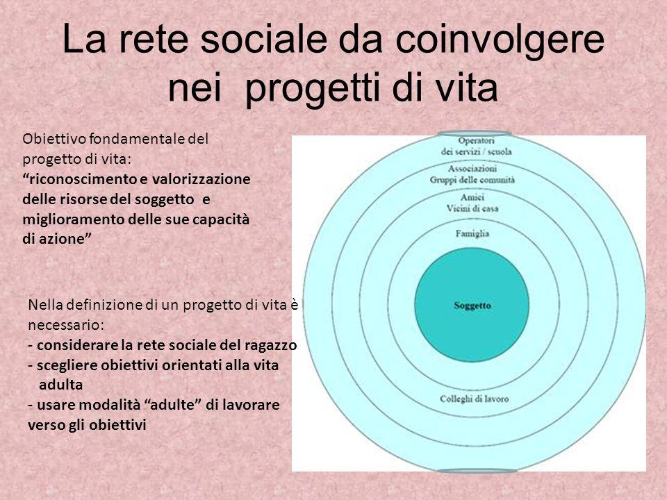 La rete sociale da coinvolgere nei progetti di vita Obiettivo fondamentale del progetto di vita: riconoscimento e valorizzazione delle risorse del sog
