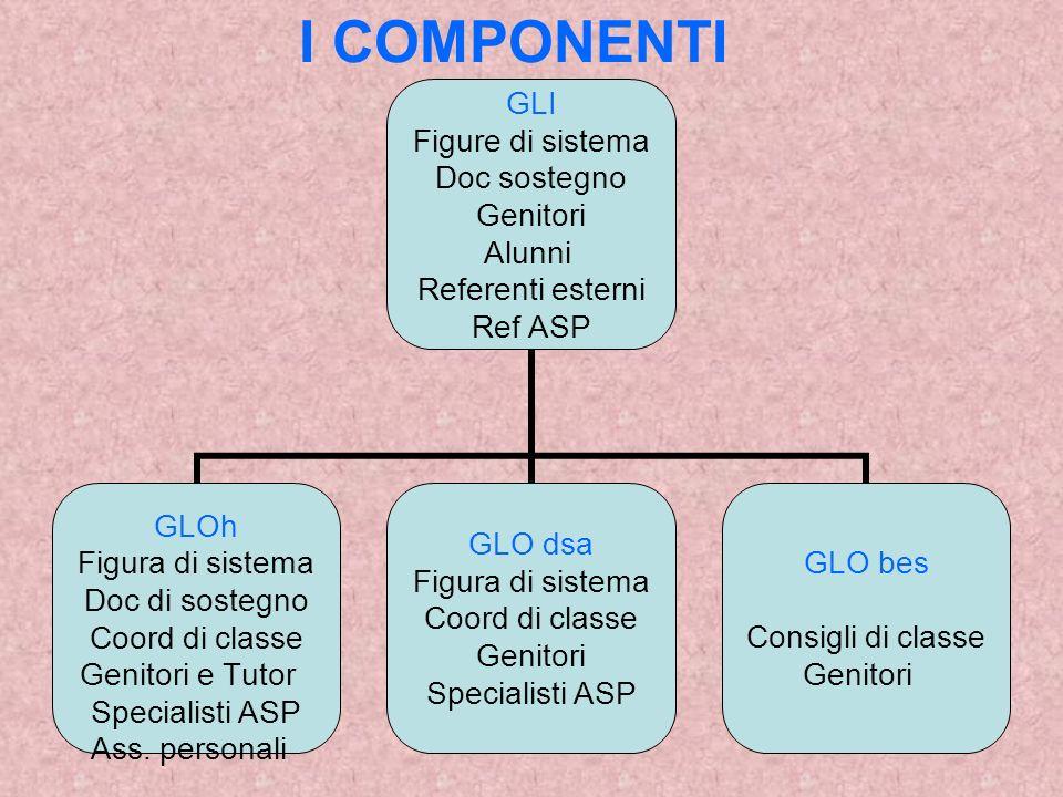 I COMPONENTI GLI Figure di sistema Doc sostegno Genitori Alunni Referenti esterni Ref ASP GLOh Figura di sistema Doc di sostegno Coord di classe Genitori e Tutor Specialisti ASP Ass.