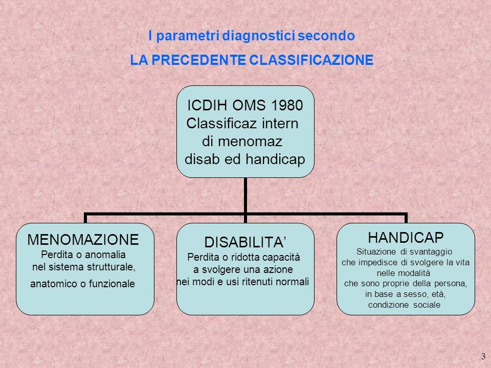 3 ICDIH OMS 1980 Classificaz intern di menomaz disab ed handicap MENOMAZIONE Perdita o anomalia nel sistema strutturale, anatomico o funzionale DISABI