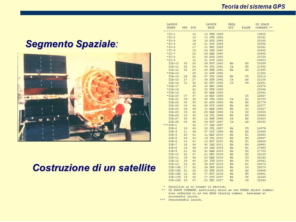 Teoria del sistema GPS Segmento Spaziale: Costruzione di un satellite Costruzione di un satellite