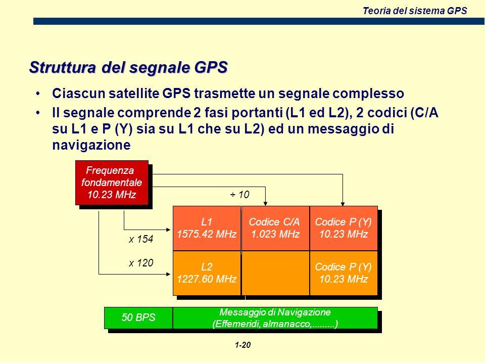 Teoria del sistema GPS Struttura del segnale GPS Ciascun satellite GPS trasmette un segnale complesso Il segnale comprende 2 fasi portanti (L1 ed L2), 2 codici (C/A su L1 e P (Y) sia su L1 che su L2) ed un messaggio di navigazione Frequenza fondamentale 10.23 MHz Frequenza fondamentale 10.23 MHz x 154 x 120 L1 1575.42 MHz L2 1227.60 MHz Codice C/A 1.023 MHz Codice P (Y) 10.23 MHz ÷ 10 50 BPS Messaggio di Navigazione (Effemeridi, almanacco,.........) Messaggio di Navigazione (Effemeridi, almanacco,.........) 1-20