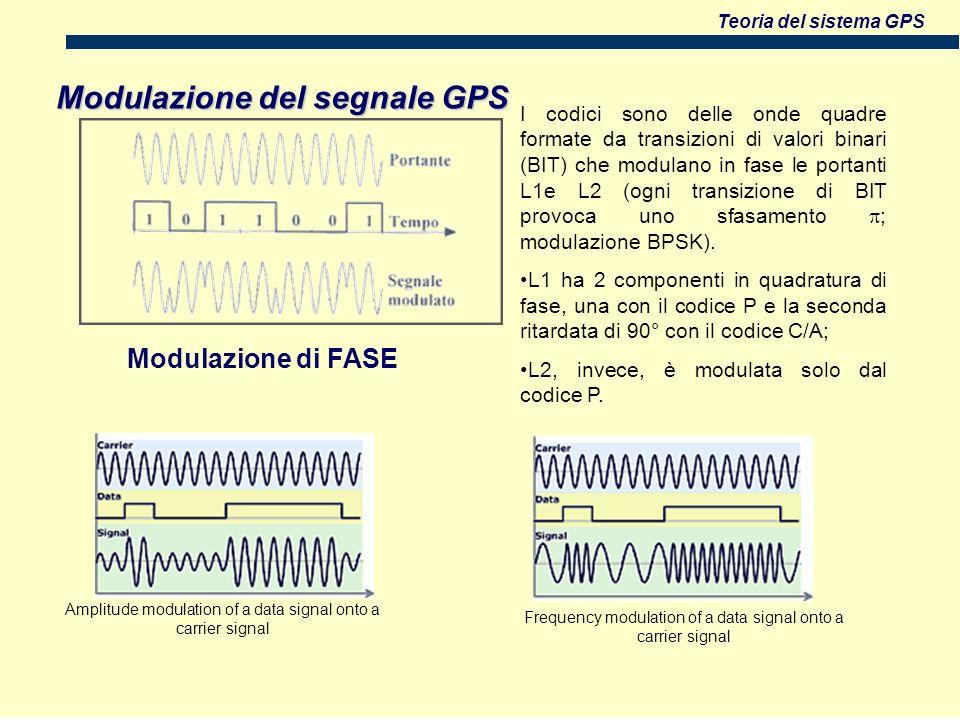 Teoria del sistema GPS Modulazione del segnale GPS Modulazione di FASE Amplitude modulation of a data signal onto a carrier signal Frequency modulation of a data signal onto a carrier signal I codici sono delle onde quadre formate da transizioni di valori binari (BIT) che modulano in fase le portanti L1e L2 (ogni transizione di BIT provoca uno sfasamento ; modulazione BPSK).
