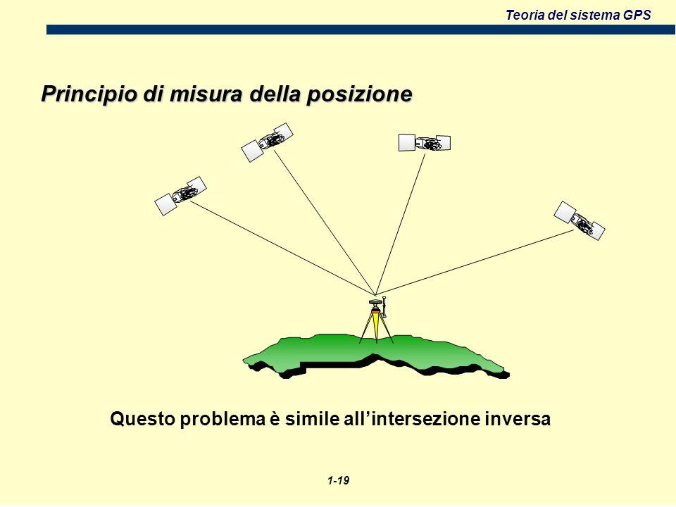 Teoria del sistema GPS Questo problema è simile allintersezione inversa Principio di misura della posizione 1-19