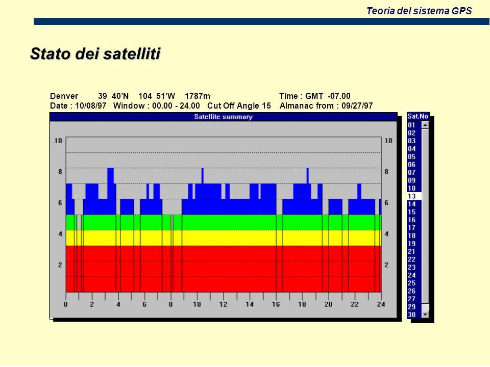 Teoria del sistema GPS Stato dei satelliti Denver 39 40N 104 51W 1787m Time : GMT -07.00 Date : 10/08/97 Window : 00.00 - 24.00 Cut Off Angle 15 Almanac from : 09/27/97