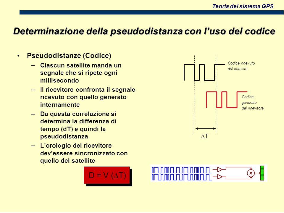Teoria del sistema GPS Determinazione della pseudodistanza con luso del codice D = V ( T) Pseudodistanze (Codice) –Ciascun satellite manda un segnale che si ripete ogni millisecondo –Il ricevitore confronta il segnale ricevuto con quello generato internamente –Da questa correlazione si determina la differenza di tempo (dT) e quindi la pseudodistanza –Lorologio del ricevitore devessere sincronizzato con quello del satellite T Codice ricevuto dal satellite Codice generato dal ricevitore