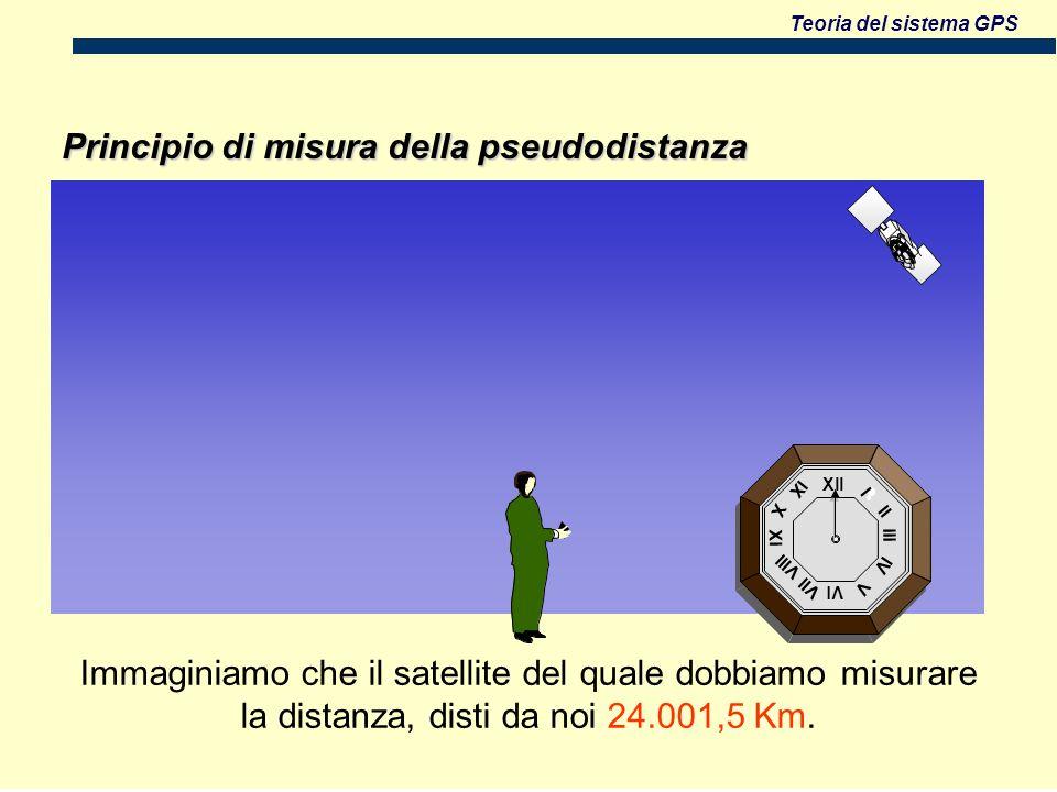 Teoria del sistema GPS Principio di misura della pseudodistanza Xll Vl Xl lll l ll lV V Vll Vlll X lX Immaginiamo che il satellite del quale dobbiamo misurare la distanza, disti da noi 24.001,5 Km.