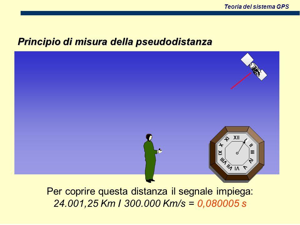 Teoria del sistema GPS Xll Vl Xl lll l ll lV V Vll Vlll X lX Principio di misura della pseudodistanza Per coprire questa distanza il segnale impiega: 24.001,25 Km / 300.000 Km/s = 0,080005 s