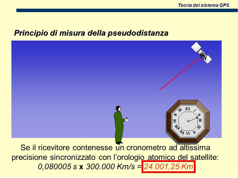Teoria del sistema GPS Xll Vl Xl lll l ll lV V Vll Vlll X lX Principio di misura della pseudodistanza Se il ricevitore contenesse un cronometro ad altissima precisione sincronizzato con lorologio atomico del satellite: 0,080005 s x 300.000 Km/s = 24.001,25 Km