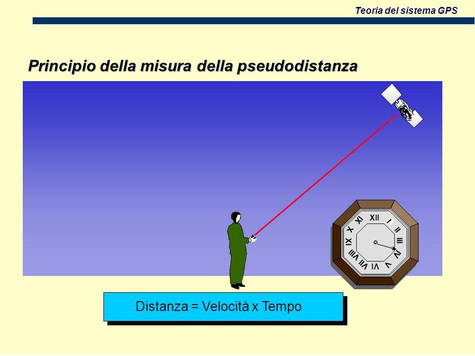 Teoria del sistema GPS Xll Vl Xl lll l ll lV V Vll Vlll X lX Distanza = Velocità x Tempo Principio della misura della pseudodistanza
