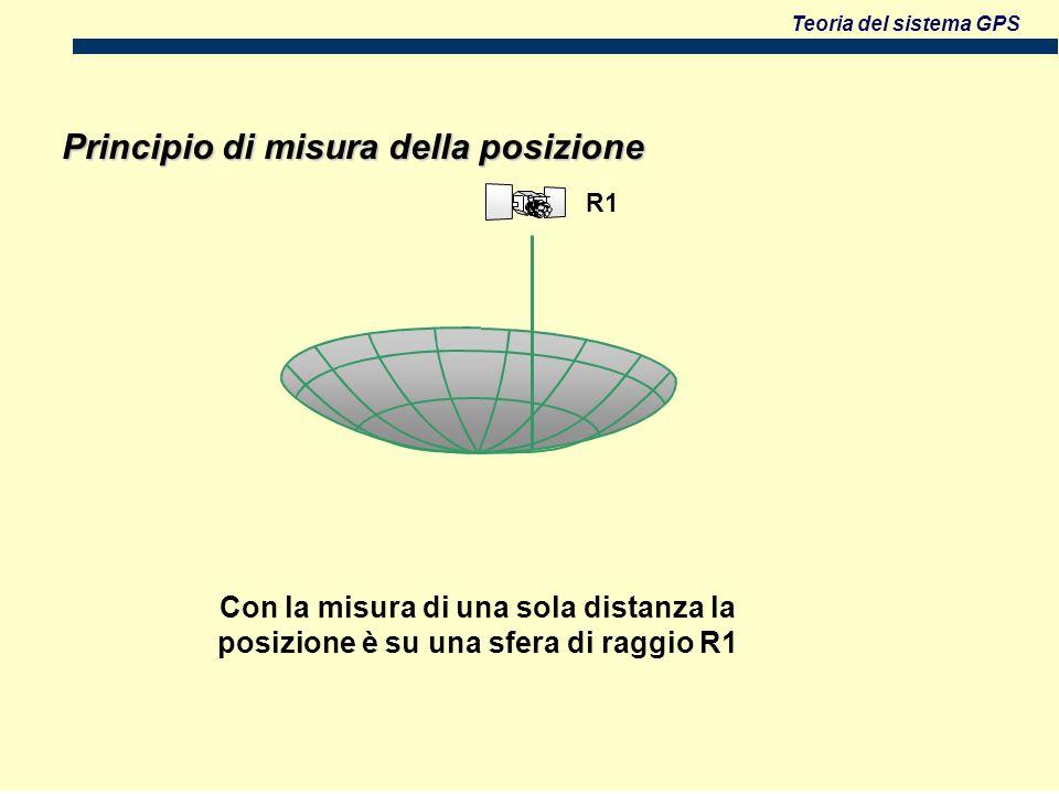 Teoria del sistema GPS Con la misura di una sola distanza la posizione è su una sfera di raggio R1 R1 Principio di misura della posizione
