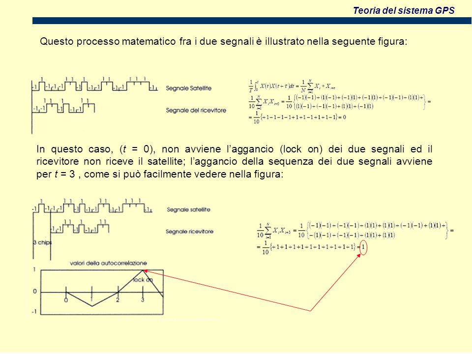 Teoria del sistema GPS Questo processo matematico fra i due segnali è illustrato nella seguente figura: In questo caso, (t = 0), non avviene laggancio (lock on) dei due segnali ed il ricevitore non riceve il satellite; laggancio della sequenza dei due segnali avviene per t = 3, come si può facilmente vedere nella figura: